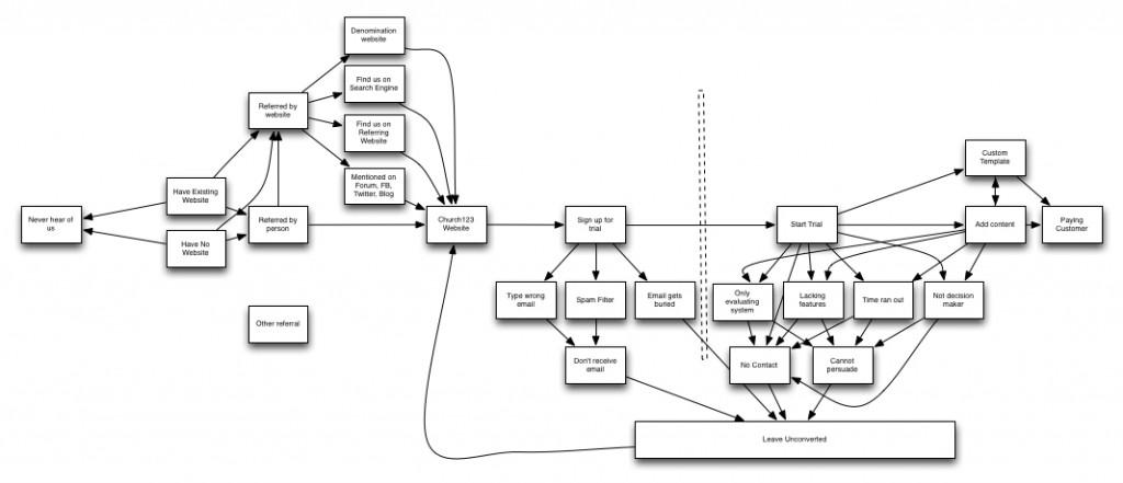 C123-Process